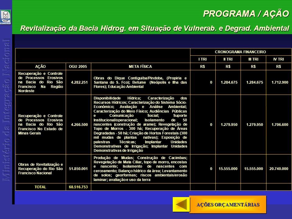 PROGRAMA / AÇÃO Revitalização da Bacia Hidrog. em Situação de Vulnerab.