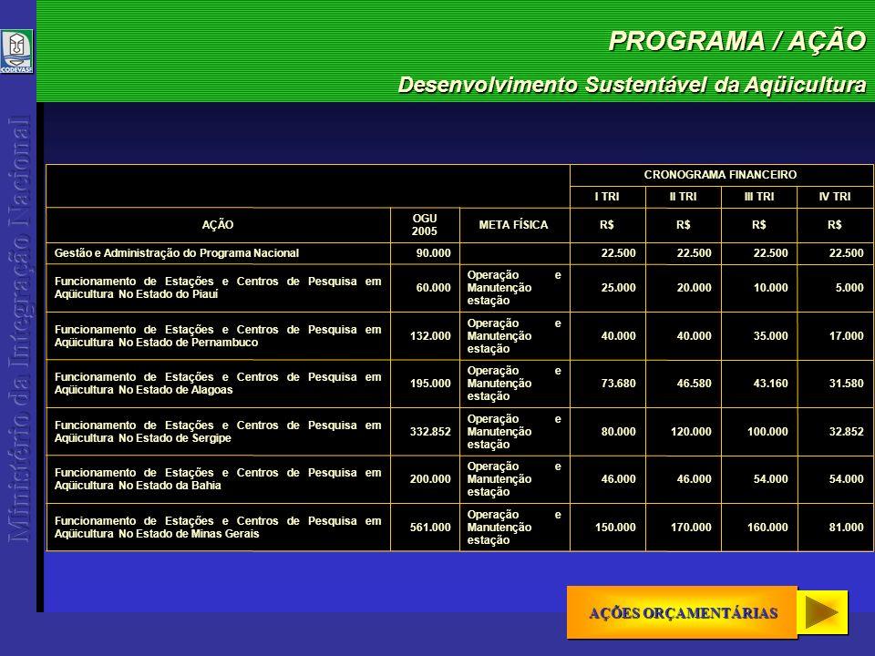 PROGRAMA / AÇÃO Desenvolvimento Sustentável da Aqüicultura AÇÕES ORÇAMENTÁRIAS AÇÕES ORÇAMENTÁRIAS AÇÕES ORÇAMENTÁRIAS AÇÕES ORÇAMENTÁRIAS 81.000160.000170.000150.000 Operação e Manutenção estação 561.000 Funcionamento de Estações e Centros de Pesquisa em Aqüicultura No Estado de Minas Gerais 54.000 46.000 Operação e Manutenção estação 200.000 Funcionamento de Estações e Centros de Pesquisa em Aqüicultura No Estado da Bahia 32.852100.000120.00080.000 Operação e Manutenção estação 332.852 Funcionamento de Estações e Centros de Pesquisa em Aqüicultura No Estado de Sergipe 31.58043.16046.58073.680 Operação e Manutenção estação 195.000 Funcionamento de Estações e Centros de Pesquisa em Aqüicultura No Estado de Alagoas 17.00035.00040.000 Operação e Manutenção estação 132.000 Funcionamento de Estações e Centros de Pesquisa em Aqüicultura No Estado de Pernambuco 5.00010.00020.00025.000 Operação e Manutenção estação 60.000 Funcionamento de Estações e Centros de Pesquisa em Aqüicultura No Estado do Piauí Gestão e Administração do Programa Nacional AÇÃO 90.000 OGU 2005 22.500 R$ META FÍSICA IV TRIIII TRIII TRII TRI CRONOGRAMA FINANCEIRO