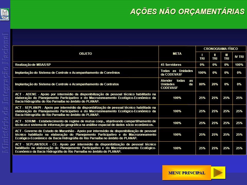 AÇÕES NÃO ORÇAMENTÁRIAS MENU PRINCIPAL MENU PRINCIPAL MENU PRINCIPAL MENU PRINCIPAL META 25% 100% ACT - SEPLAN/SDLR - CE- Apoio por intermédio da disponibilização de pessoal técnico habilitado na elaboração do Planejamento Participativo e do Macrozoneamento Ecológico- Econômico da Bacia Hidrográfia do Rio Parnaíba no âmbito do PLANAP.
