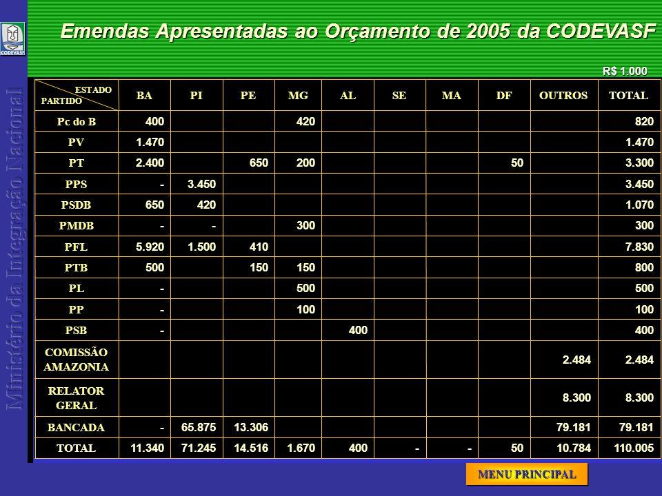 MENU PRINCIPAL MENU PRINCIPAL MENU PRINCIPAL MENU PRINCIPAL Emendas Apresentadas ao Orçamento de 2005 da CODEVASF R$ 1.000