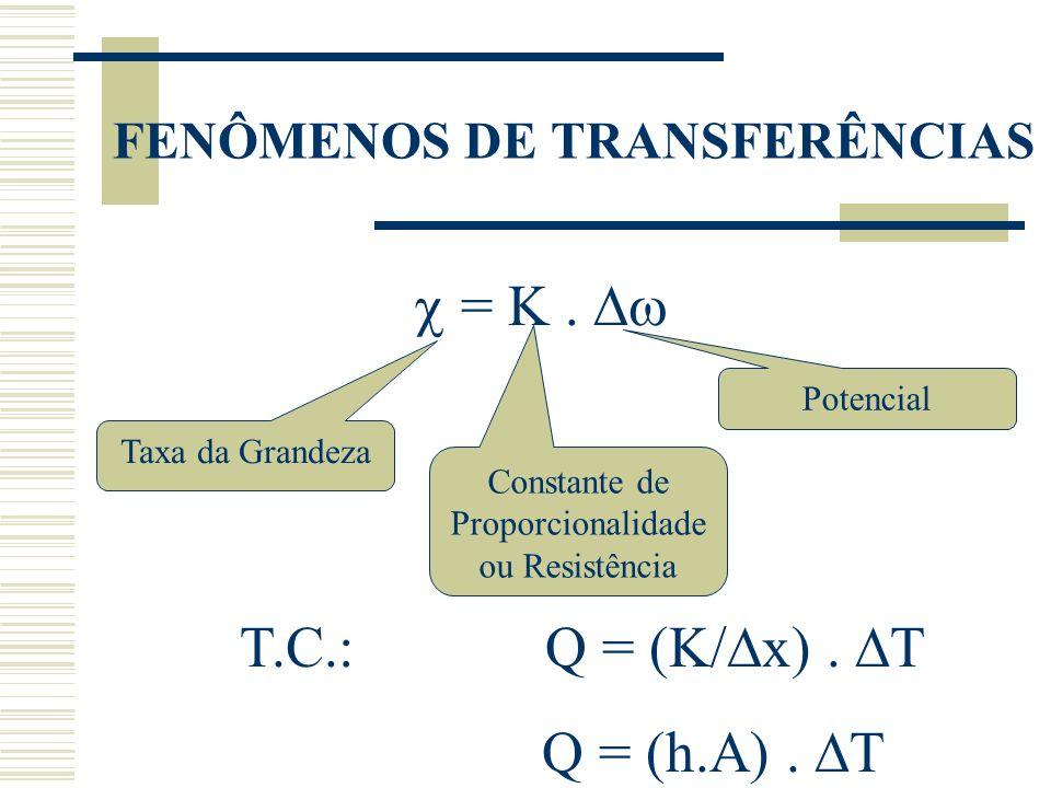 FENÔMENOS DE TRANSFERÊNCIAS T.C.: Q = (K/ x). T Q = (h.A). T Taxa da Grandeza Potencial Constante de Proporcionalidade ou Resistência =.