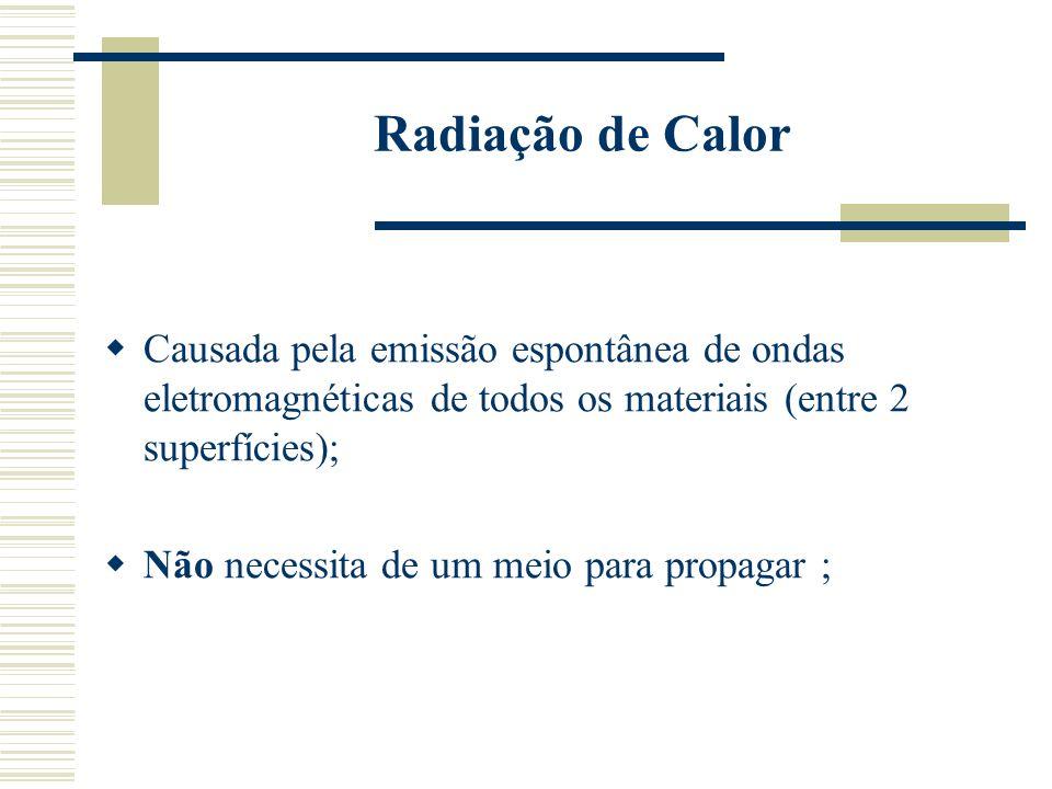 Radiação de Calor Causada pela emissão espontânea de ondas eletromagnéticas de todos os materiais (entre 2 superfícies); Não necessita de um meio para