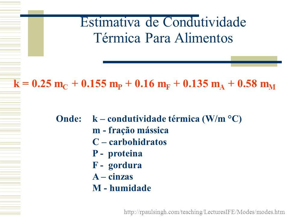 Estimativa de Condutividade Térmica Para Alimentos k = 0.25 m C + 0.155 m P + 0.16 m F + 0.135 m A + 0.58 m M Onde: k – condutividade térmica (W/m °C)