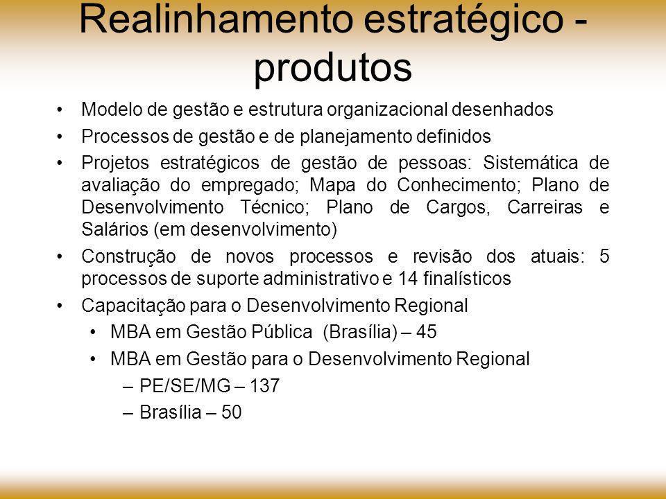 Realinhamento estratégico - produtos Modelo de gestão e estrutura organizacional desenhados Processos de gestão e de planejamento definidos Projetos estratégicos de gestão de pessoas: Sistemática de avaliação do empregado; Mapa do Conhecimento; Plano de Desenvolvimento Técnico; Plano de Cargos, Carreiras e Salários (em desenvolvimento) Construção de novos processos e revisão dos atuais: 5 processos de suporte administrativo e 14 finalísticos Capacitação para o Desenvolvimento Regional MBA em Gestão Pública (Brasília) – 45 MBA em Gestão para o Desenvolvimento Regional –PE/SE/MG – 137 –Brasília – 50