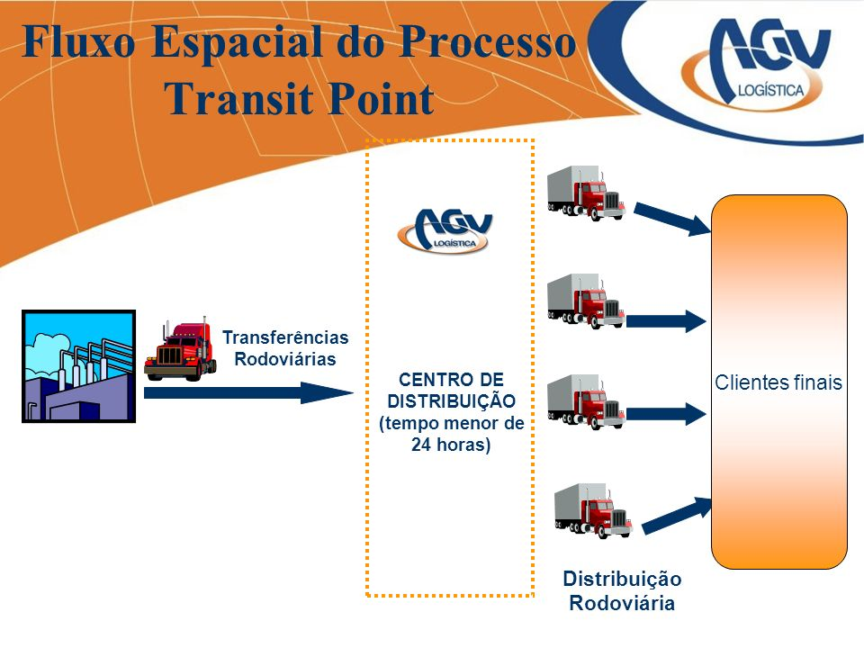 Fluxo Espacial do Processo Transit Point Distribuição Rodoviária Transferências Rodoviárias CENTRO DE DISTRIBUIÇÃO (tempo menor de 24 horas) Clientes