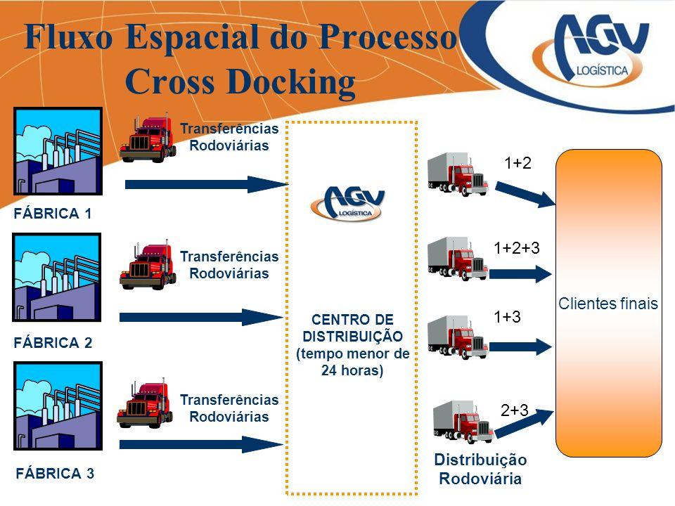 Fluxo Espacial do Processo Cross Docking FÁBRICA 2 FÁBRICA 1 FÁBRICA 3 Transferências Rodoviárias Distribuição Rodoviária CENTRO DE DISTRIBUIÇÃO (temp