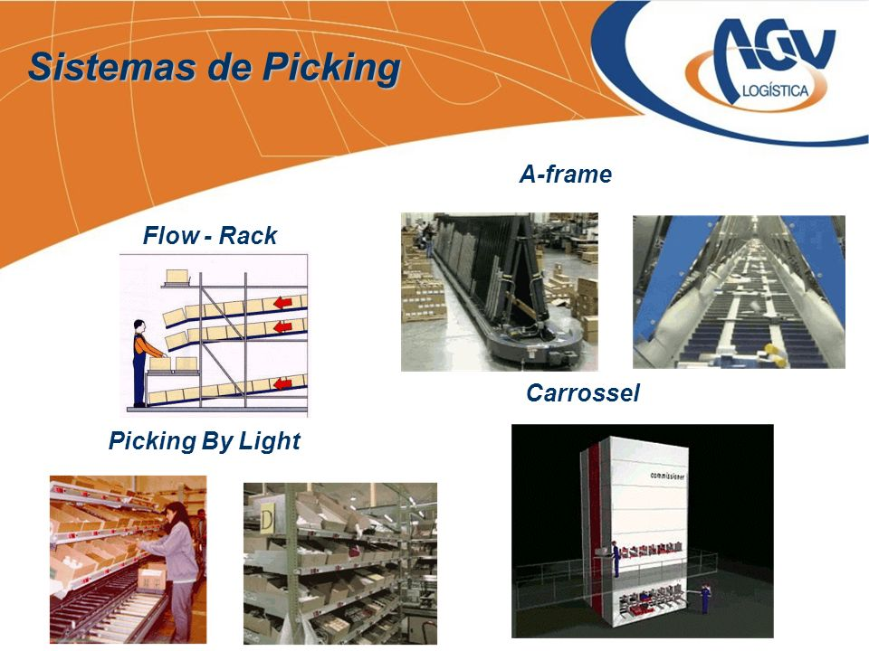 Sistemas de Picking A-frame Flow - Rack Picking By Light Carrossel