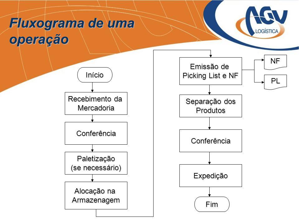 Recebimento da Mercadoria Conferência Alocação na Armazenagem Emissão de Picking List e NF Separação dos Produtos Conferência Expedição Início Fim Pal