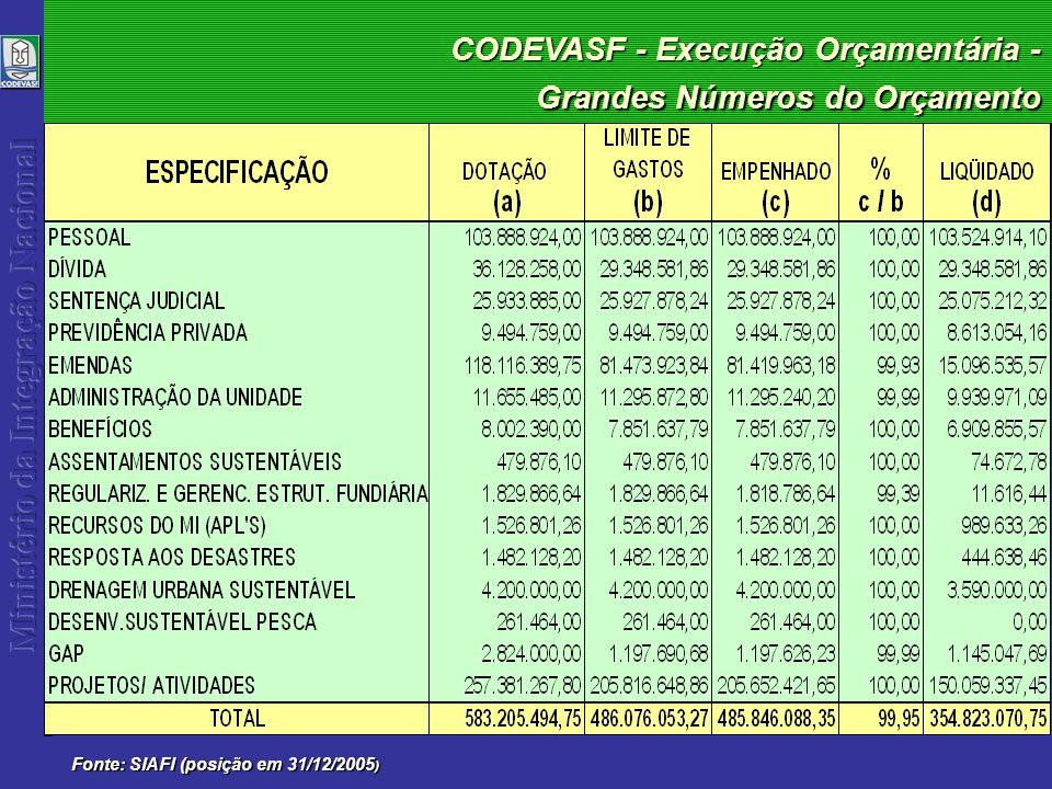 CODEVASF - Execução Orçamentária Fonte: SIAFI (posição em 31/12/2005 ) Dotação X Recursos Disponíveis
