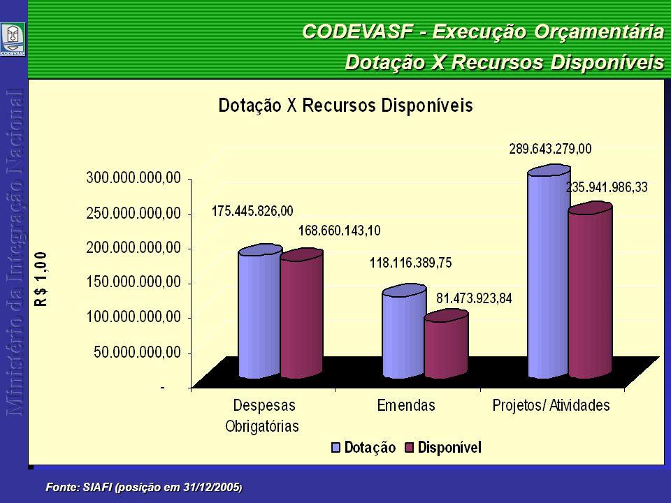 CODEVASF - Execução Orçamentária 2005 Fonte: SIAFI (posição em 31/12/2005 ) 5ª Superintendência Regional
