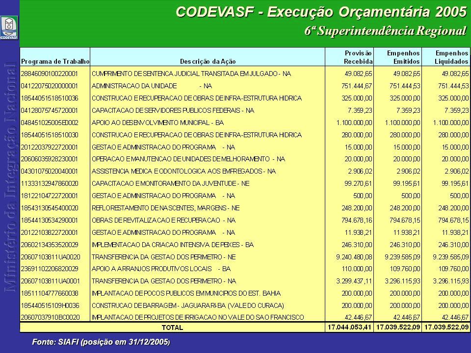 CODEVASF - Execução Orçamentária 2005 Fonte: SIAFI (posição em 31/12/2005 ) 6ª Superintendência Regional