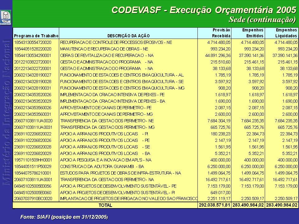 CODEVASF - Execução Orçamentária 2005 Fonte: SIAFI (posição em 31/12/2005 ) Sede (continuação)