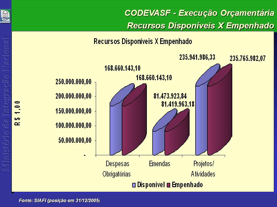 CODEVASF - Execução Orçamentária Fonte: SIAFI (posição em 31/12/2005 ) Recursos Disponíveis X Empenhado