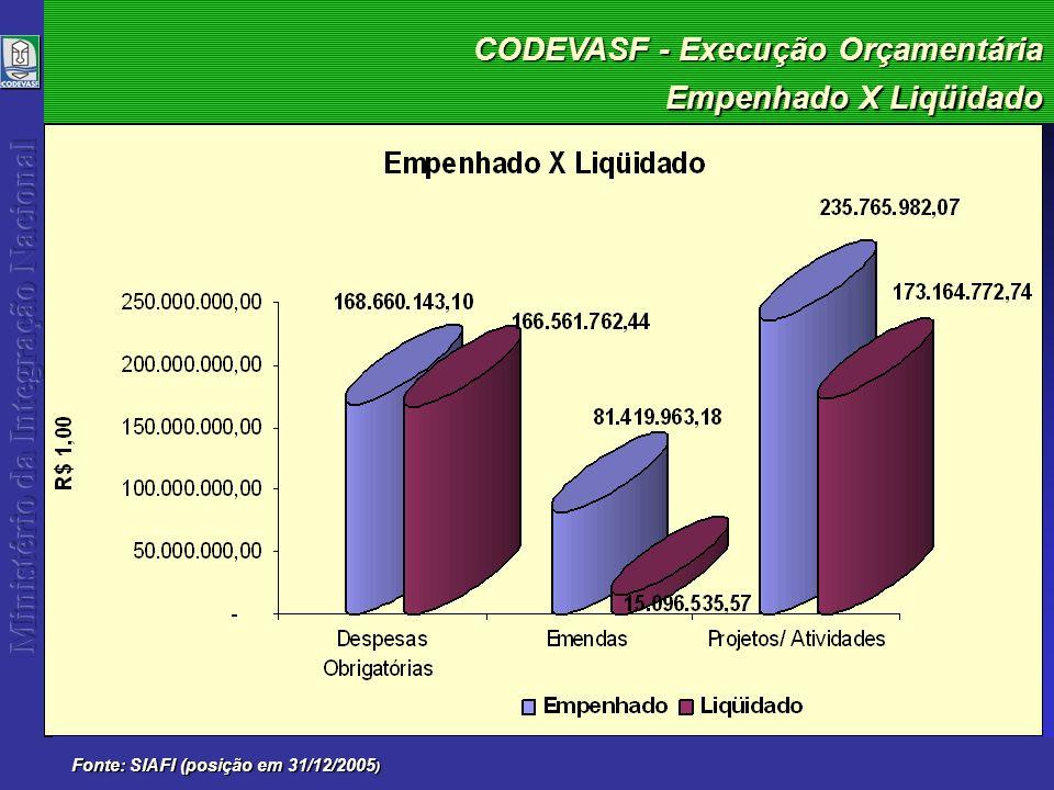 CODEVASF - Execução Orçamentária 2005 Fonte: SIAFI (posição em 31/12/2005)