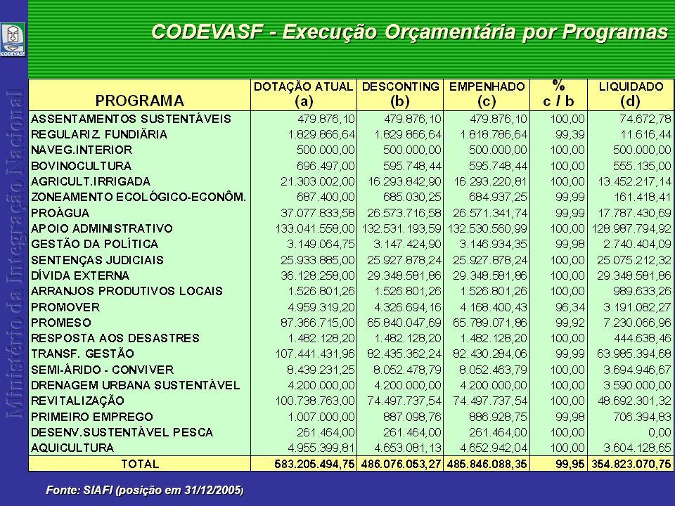 CODEVASF - Execução Orçamentária 2005 Fonte: SIAFI (posição em 31/12/2005 ) Sede