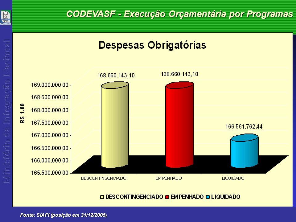 CODEVASF - Execução Orçamentária 2005 Fonte: SIAFI (posição em 31/12/2005 )