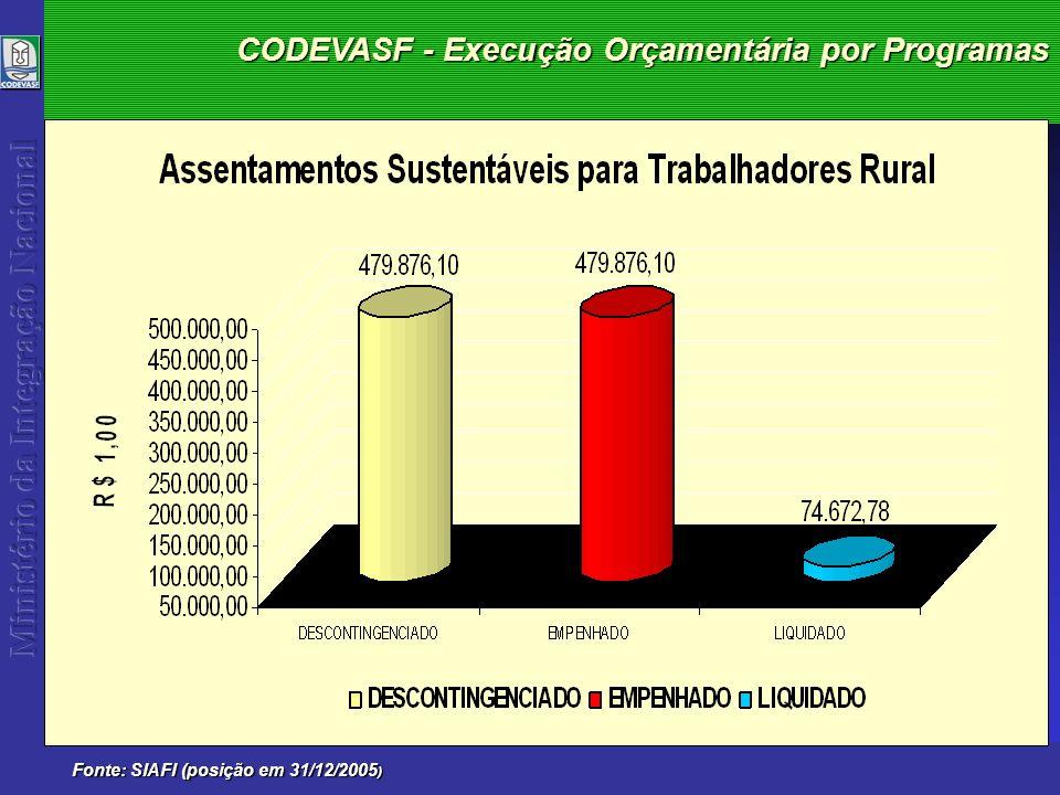 CODEVASF - Execução Orçamentária 2005 Fonte: SIAFI (posição em31/12/2005 )