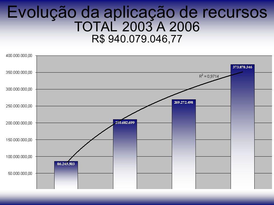 Evolução da aplicação de recursos TOTAL 2003 A 2006 R$ 940.079.046,77
