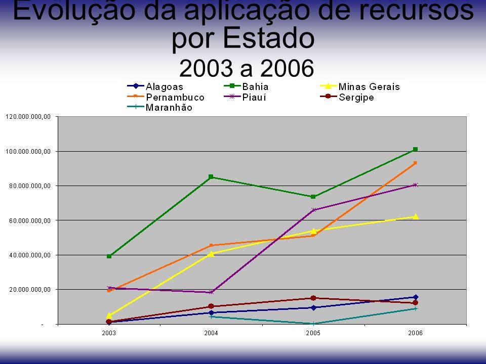 Evolução da aplicação de recursos por Estado 2003 a 2006