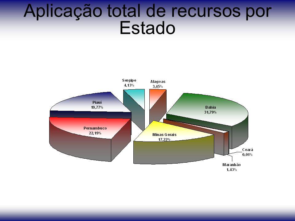 Aplicação total de recursos por Estado