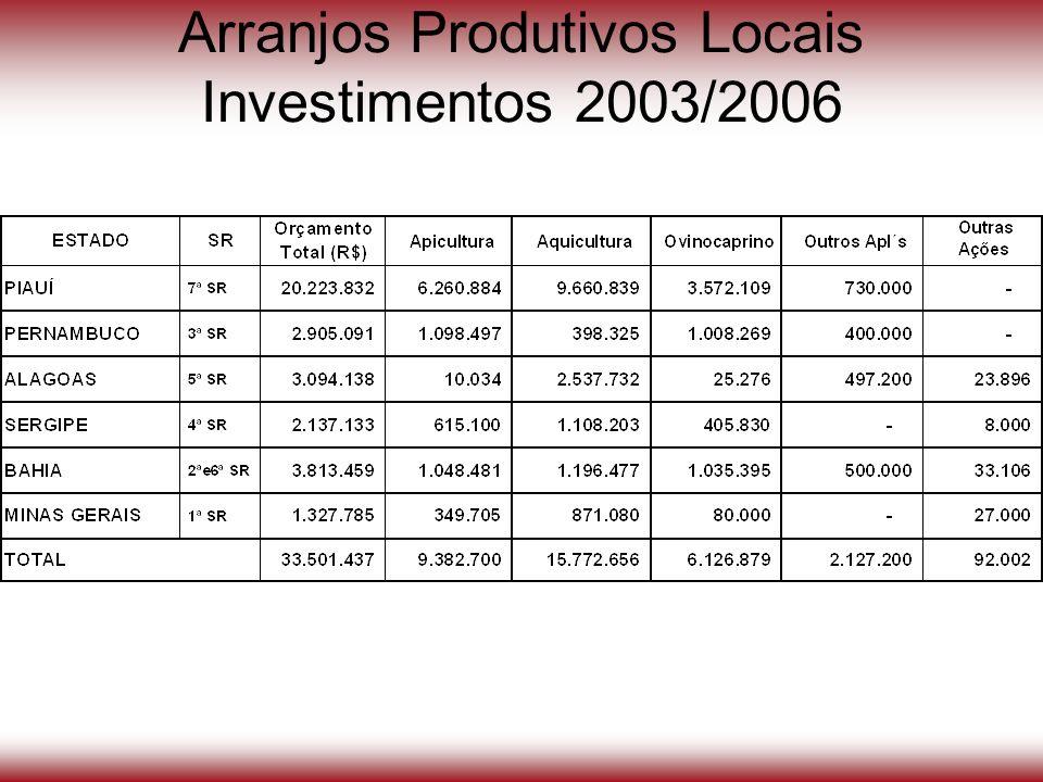 Arranjos Produtivos Locais Investimentos 2003/2006
