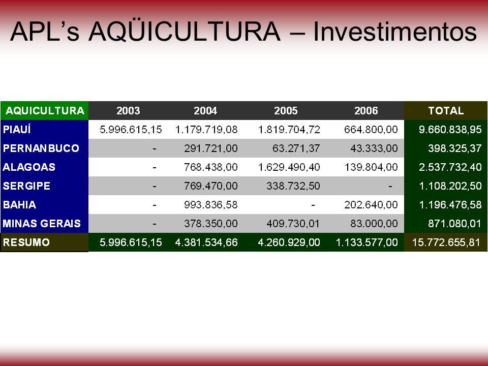 APLs AQÜICULTURA – Investimentos