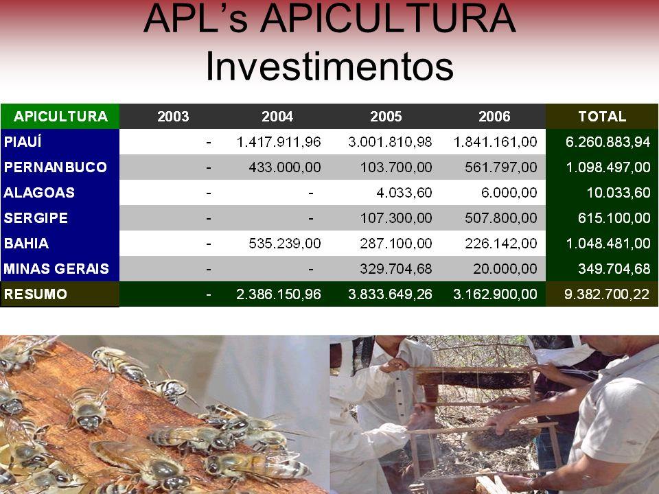 APLs APICULTURA Investimentos