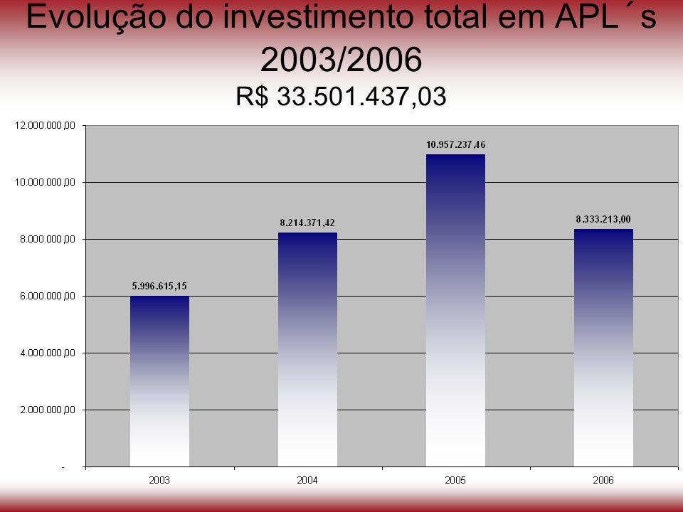 Evolução do investimento total em APL´s 2003/2006 R$ 33.501.437,03