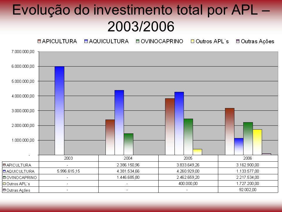 Evolução do investimento total por APL – 2003/2006
