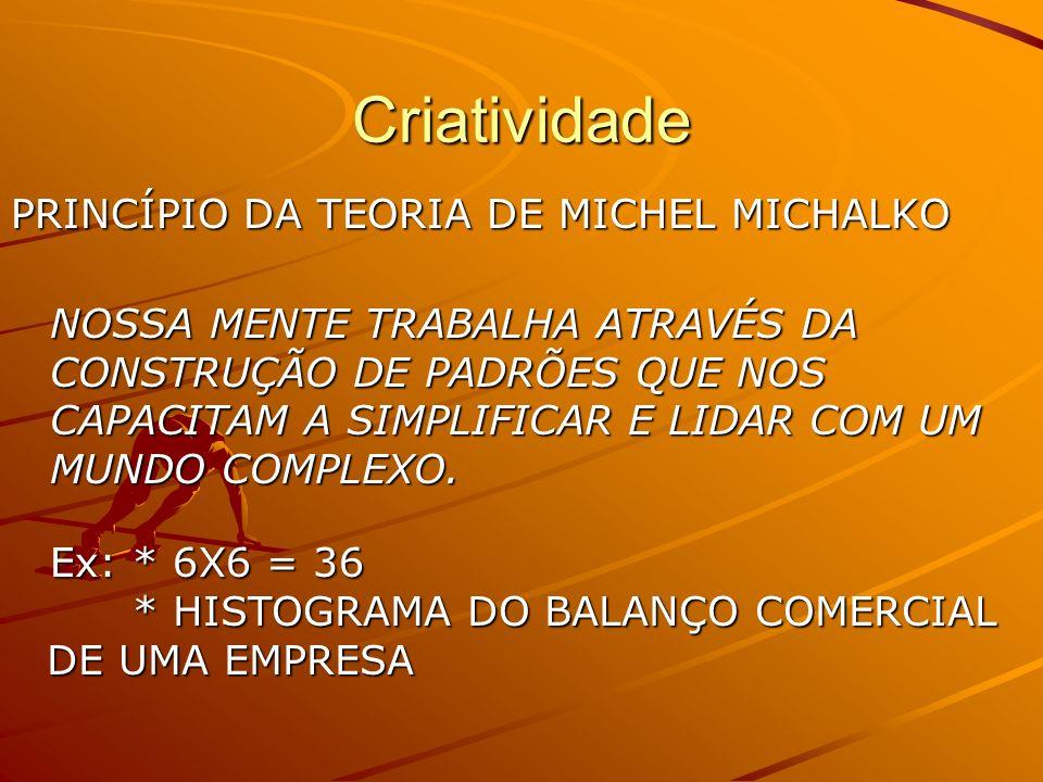Criatividade PRINCÍPIO DA TEORIA DE MICHEL MICHALKO NOSSA MENTE TRABALHA ATRAVÉS DA CONSTRUÇÃO DE PADRÕES QUE NOS CAPACITAM A SIMPLIFICAR E LIDAR COM UM MUNDO COMPLEXO.