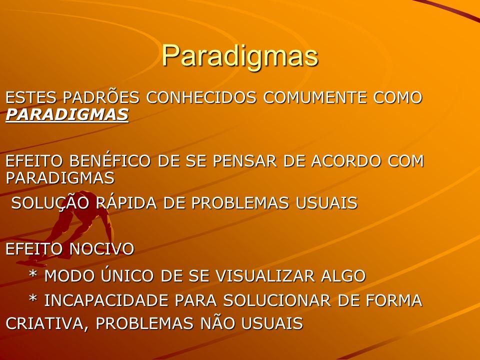 Paradigmas ESTES PADRÕES CONHECIDOS COMUMENTE COMO PARADIGMAS EFEITO BENÉFICO DE SE PENSAR DE ACORDO COM PARADIGMAS SOLUÇÃO RÁPIDA DE PROBLEMAS USUAIS SOLUÇÃO RÁPIDA DE PROBLEMAS USUAIS EFEITO NOCIVO * MODO ÚNICO DE SE VISUALIZAR ALGO * MODO ÚNICO DE SE VISUALIZAR ALGO * INCAPACIDADE PARA SOLUCIONAR DE FORMA CRIATIVA, PROBLEMAS NÃO USUAIS * INCAPACIDADE PARA SOLUCIONAR DE FORMA CRIATIVA, PROBLEMAS NÃO USUAIS