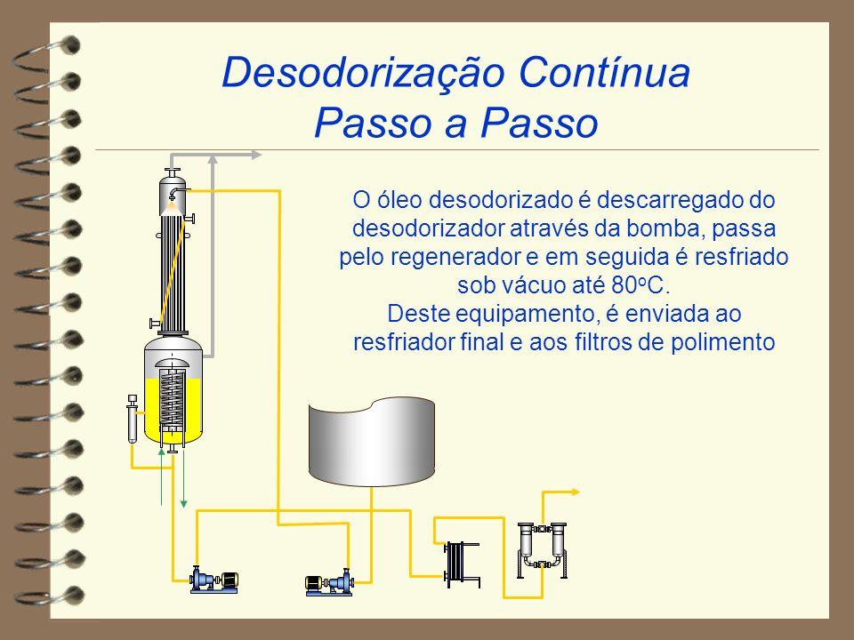 O óleo desodorizado é descarregado do desodorizador através da bomba, passa pelo regenerador e em seguida é resfriado sob vácuo até 80 o C. Deste equi