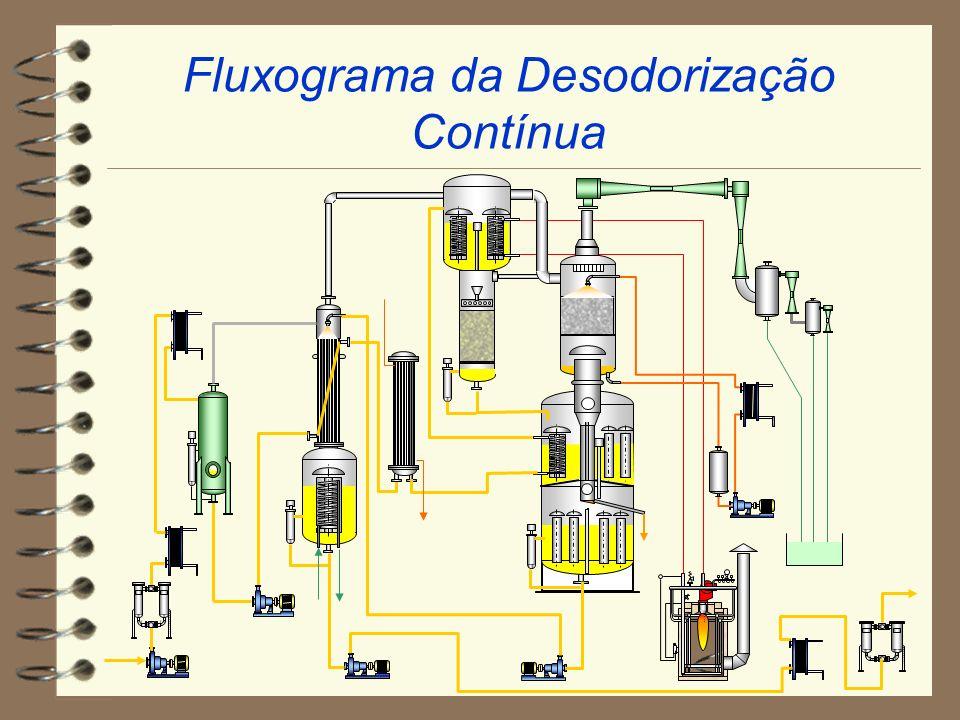 Fluxograma da Desodorização Contínua