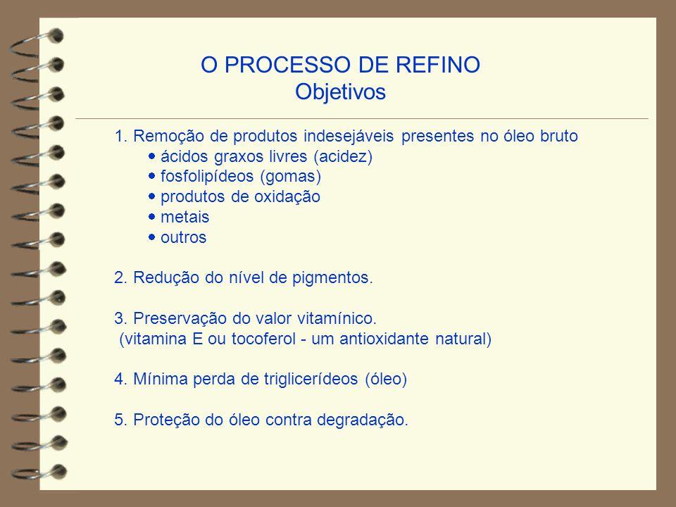 O PROCESSO DE REFINO Objetivos 1. Remoção de produtos indesejáveis presentes no óleo bruto ácidos graxos livres (acidez) fosfolipídeos (gomas) produto