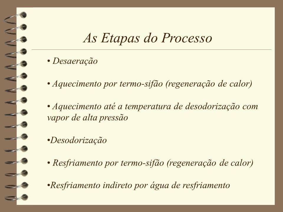 Desaeração Aquecimento por termo-sifão (regeneração de calor) Aquecimento até a temperatura de desodorização com vapor de alta pressão Desodorização R