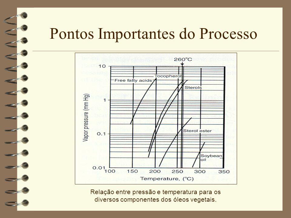 Pontos Importantes do Processo Relação entre pressão e temperatura para os diversos componentes dos óleos vegetais.