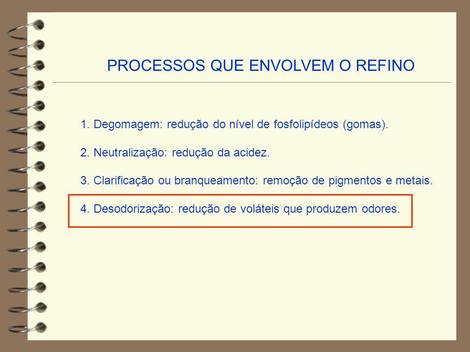 PROCESSOS QUE ENVOLVEM O REFINO 1. Degomagem: redução do nível de fosfolipídeos (gomas). 2. Neutralização: redução da acidez. 3. Clarificação ou branq