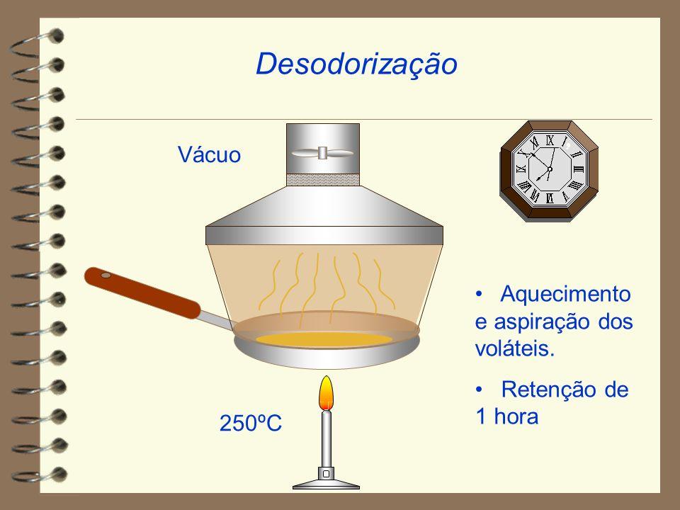 Desodorização Aquecimento e aspiração dos voláteis. Retenção de 1 hora 250ºC Vácuo