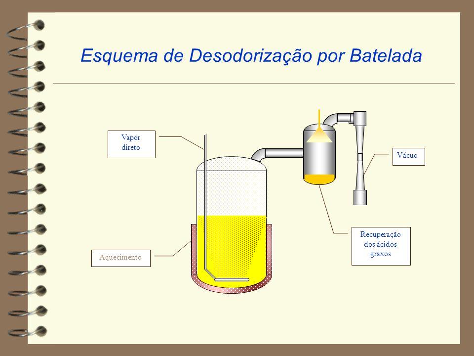 Esquema de Desodorização por Batelada Vapor direto Aquecimento Vácuo Recuperação dos ácidos graxos