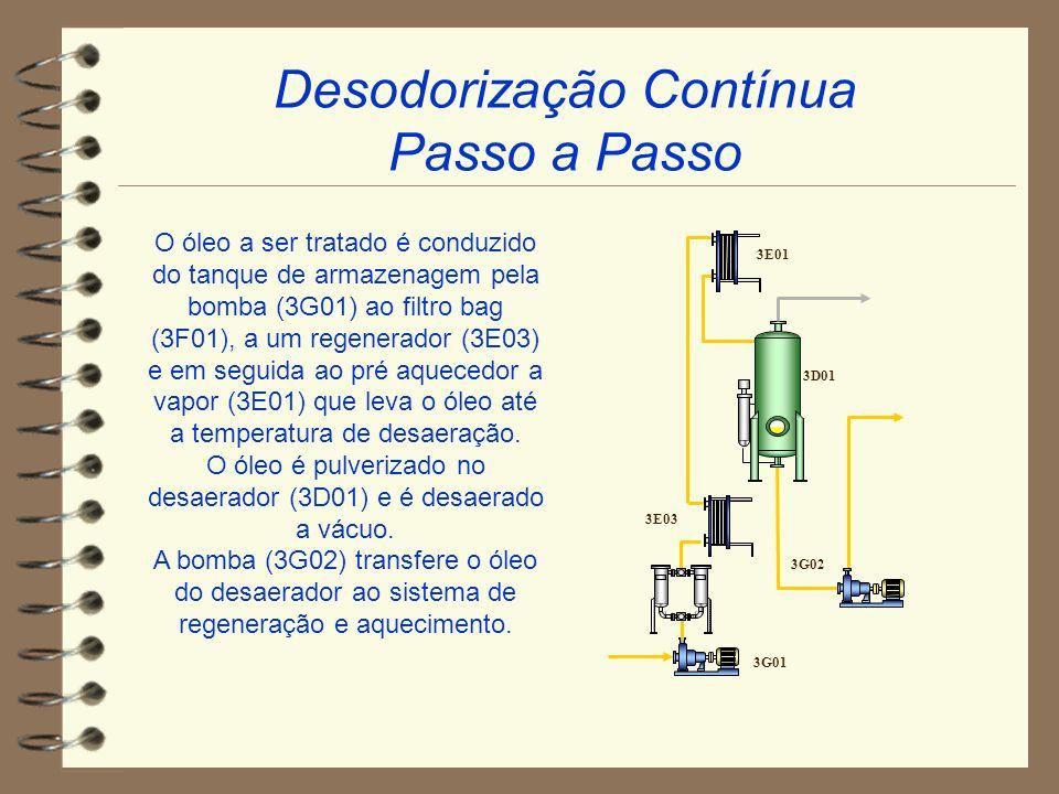 Desodorização Contínua Passo a Passo O óleo a ser tratado é conduzido do tanque de armazenagem pela bomba (3G01) ao filtro bag (3F01), a um regenerado