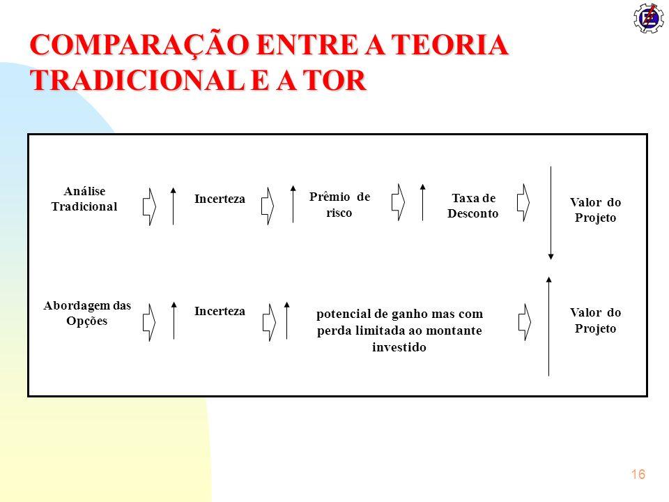 16 potencial de ganho mas com perda limitada ao montante investido Análise Tradicional Valor do Projeto Taxa de Desconto Prêmio de risco Incerteza Abo