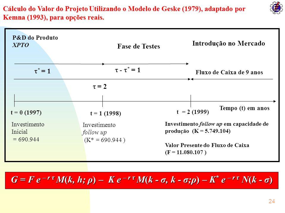 24 Cálculo do Valor do Projeto Utilizando o Modelo de Geske (1979), adaptado por Kemna (1993), para opções reais. t = 0 (1997) t = 1 (1998) t = 2 (199
