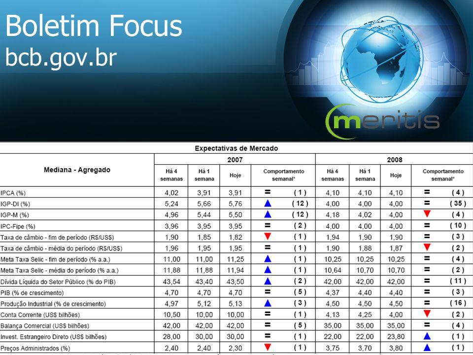 Boletim Focus bcb.gov.br
