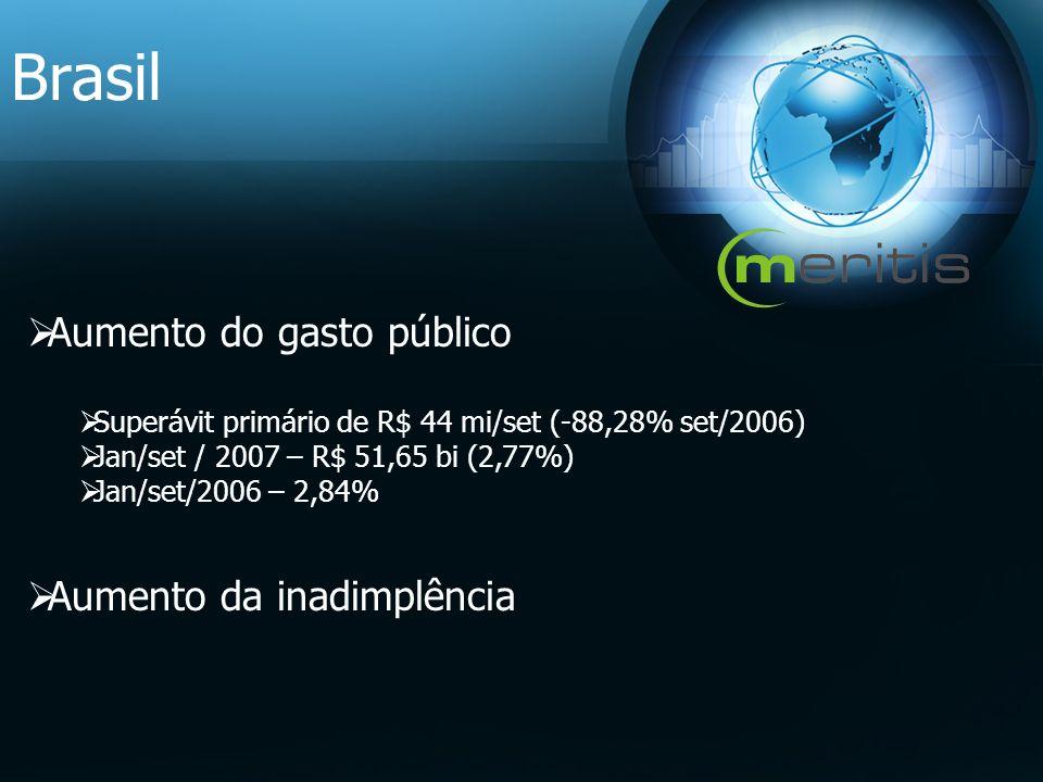 Brasil Aumento do gasto público Superávit primário de R$ 44 mi/set (-88,28% set/2006) Jan/set / 2007 – R$ 51,65 bi (2,77%) Jan/set/2006 – 2,84% Aument