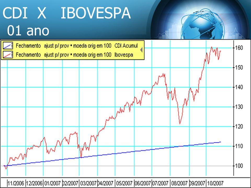 CDI X IBOVESPA 01 ano