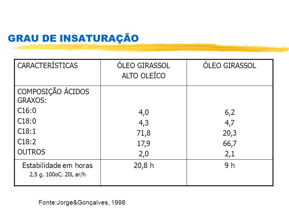 GRAU DE INSATURAÇÃO CARACTERÍSTICASÓLEO GIRASSOL ALTO OLEÍCO ÓLEO GIRASSOL COMPOSIÇÃO ÁCIDOS GRAXOS: C16:0 C18:0 C18:1 C18:2 OUTROS 4,0 4,3 71,8 17,9