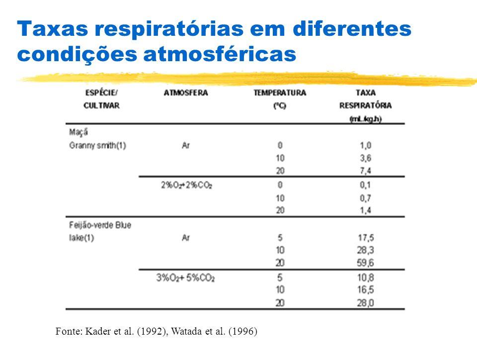 Taxas respiratórias em diferentes condições atmosféricas Fonte: Kader et al. (1992), Watada et al. (1996)