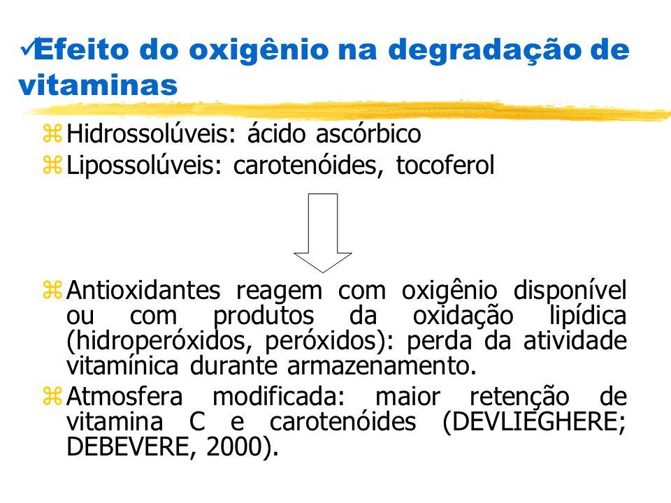 Efeito do oxigênio na degradação de vitaminas zHidrossolúveis: ácido ascórbico zLipossolúveis: carotenóides, tocoferol zAntioxidantes reagem com oxigê