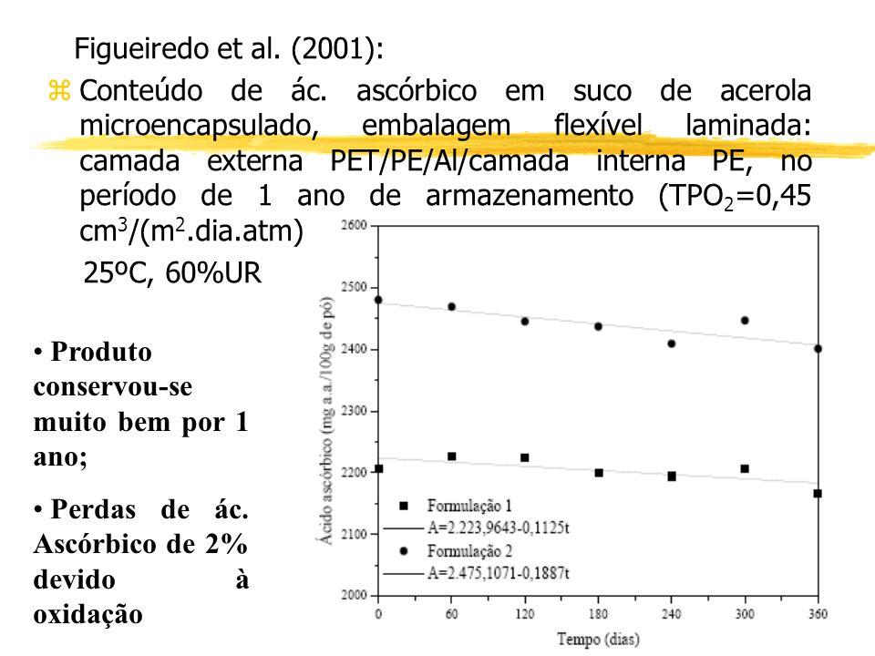 Figueiredo et al. (2001): zConteúdo de ác. ascórbico em suco de acerola microencapsulado, embalagem flexível laminada: camada externa PET/PE/Al/camada