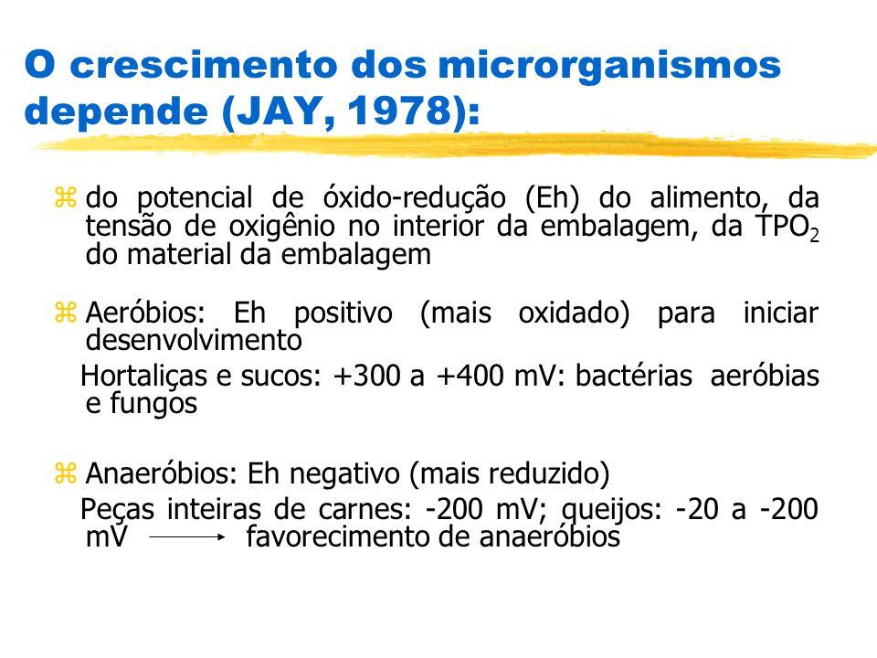 O crescimento dos microrganismos depende (JAY, 1978): zdo potencial de óxido-redução (Eh) do alimento, da tensão de oxigênio no interior da embalagem,